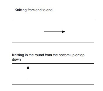 gradient sketch How to: Knitting with Gradients + Free Pattern!